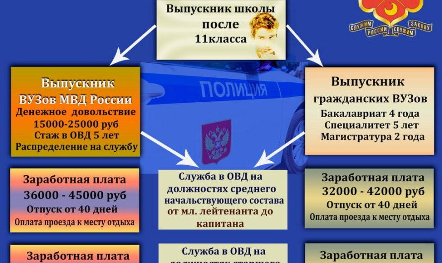 ОМВД России по Первомайскому району объявляет набор кандидатов на замещение вакантных должностей